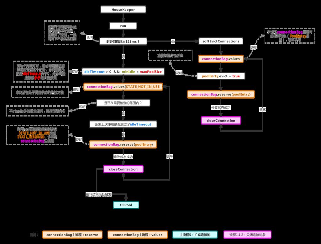 主流程4:连接池缩容