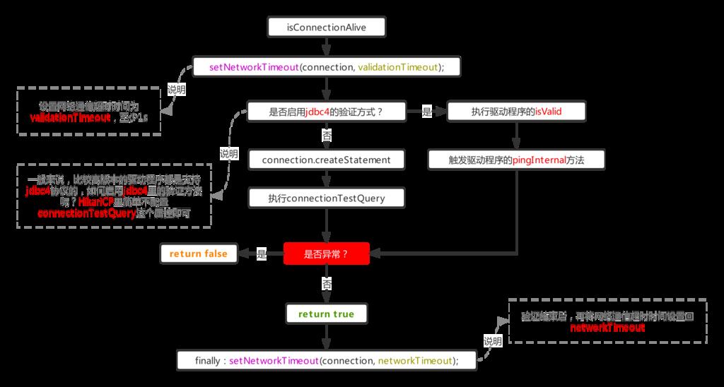 流程1.1.1